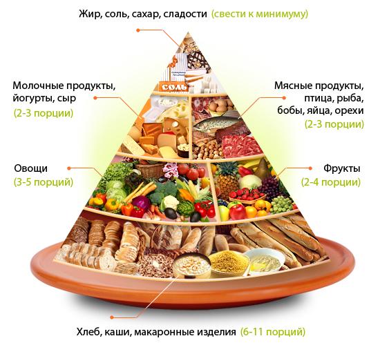 piramida_sbalansirovannogo_pitaniya